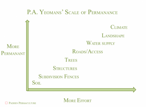 Yeomans scale.png